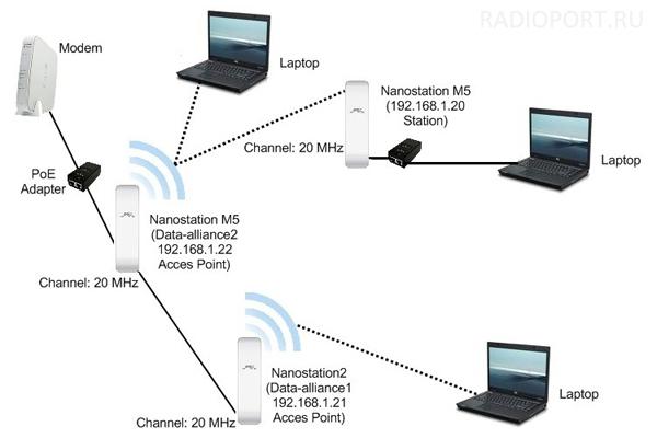 CommView for WiFi - анализ и мониторинг беспроводных сетей